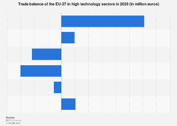 Trade balance in high technology sectors of EU countries 2018