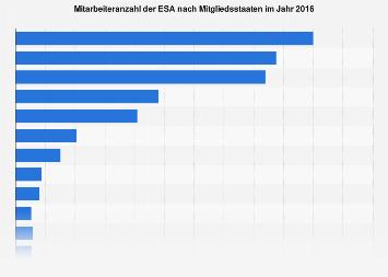 Mitarbeiteranzahl der ESA nach Mitgliedsstaaten 2015