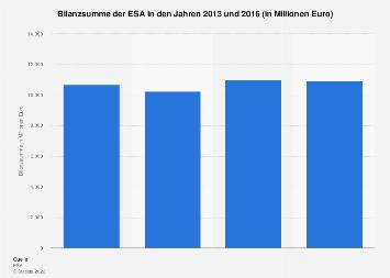 Bilanzsumme der ESA bis 2015