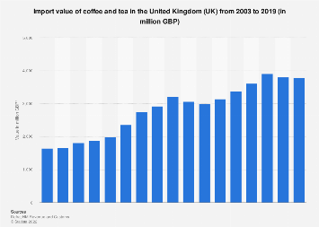 Coffee and tea import value in the United Kingdom (UK) 2003-2016