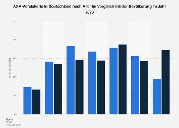 Umfrage in Deutschland zum Alter der AXA-Kunden 2018