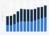 Umsatz der US-Flugzeugindustrie nach Einsatzbereichen bis 2014