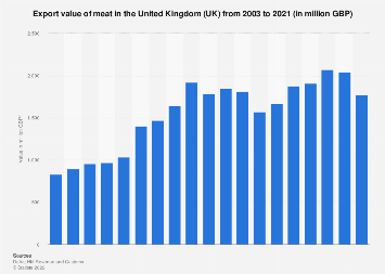 Meat export value in the United Kingdom (UK) 2003-2017