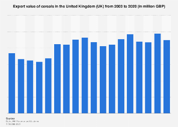 Cereals export value in the United Kingdom (UK) 2003-2017