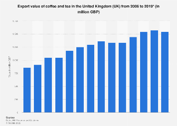 Coffee and tea export value in the United Kingdom (UK) 2006-2017