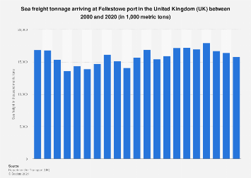Felixstowe port inward sea freight by quarter in the United Kingdom (UK) 2012-2017