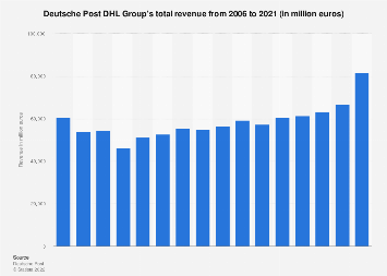 Deutsche Post DHL - revenue 2006-2017