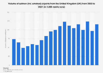 Salmon export volume in the United Kingdom (UK) 2003-2017