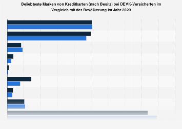 DEVK-Kunden in Deutschland zum Besitz einer Kreditkarte nach Marke 2018