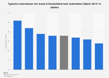 Lebensdauer von Autos in Deutschland 2014