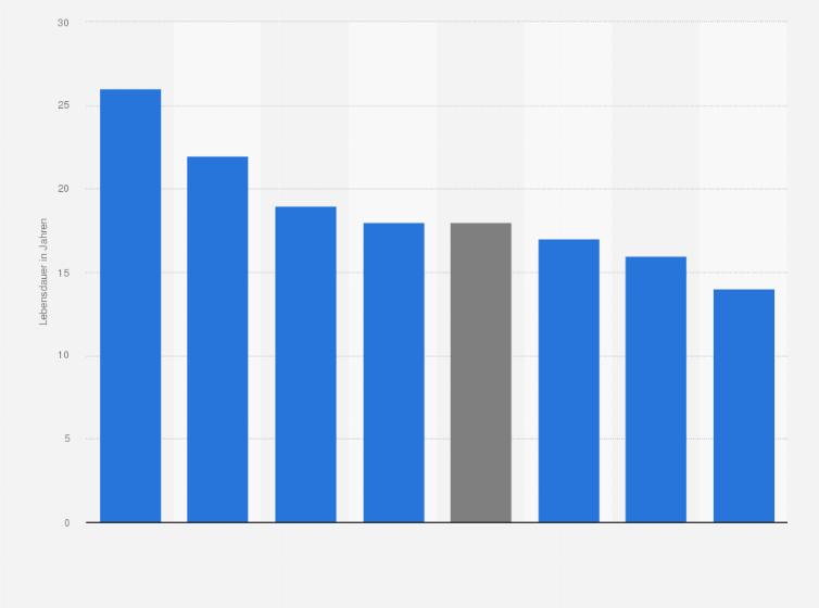 Lebensdauer Von Autos In Deutschland Statistik