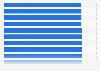 Schnellste Deutsche über 100 Meter bis 2014