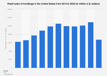U.S. retail sales value of women's handbags 2012-2017