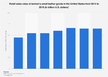 U.S. retail sales value of women's small leather goods 2012-2018