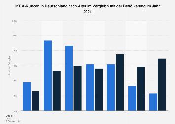 Umfrage in Deutschland zum Alter der Kunden von IKEA 2018