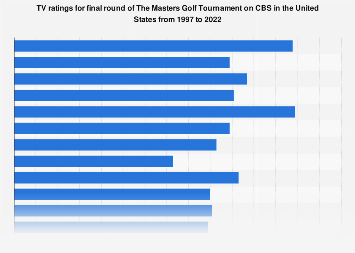 TV ratings for final round of The Masters in U.S. 1997-2018