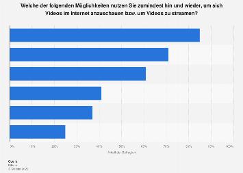Umfrage zur Art der Nutzung von Videostreaming in Deutschland 2017