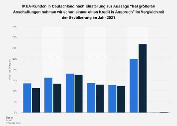 IKEA-Kunden zur Inanspruchnahme eines Kredits bei größeren Anschaffungen 2016