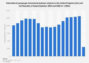 Air travel movements between the United Kingdom (UK) and the Irish Republic 2003-2017