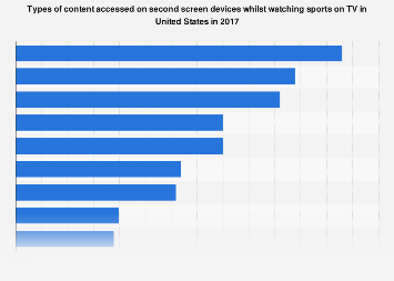 Second screen usage among sports fans while watching TV in the U.S. 2017