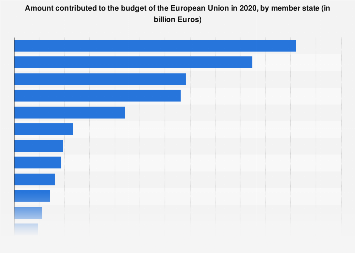 European Union (EU): Member States' share of budget contributions 2018