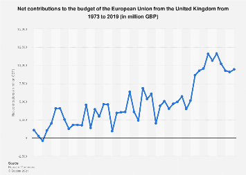 United Kingdom (UK): EU budget net contributions from 2009 to 2016