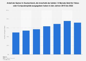 Umfrage zum Spielen von kostenpflichtigen Videogames in Deutschland 2017