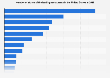 Number of stores of leading restaurants in the U.S. 2016