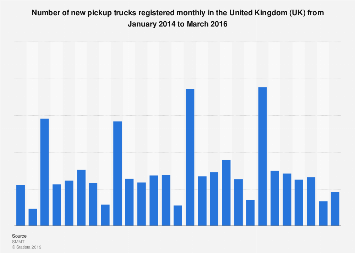 Pickup truck registrations monthly in the United Kingdom (UK) 2014-2016