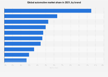 Leading carmakers worldwide - global brand market share 2017