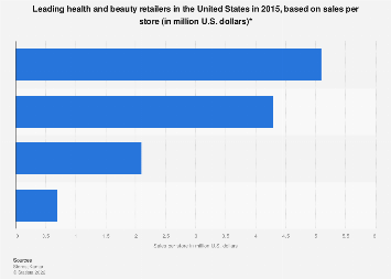 Leading health and beauty retailers in the U.S. 2015, based on sales per store