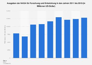 Ausgaben der NASA für Forschung und Entwicklung bis 2017