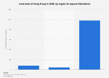 Land area of Hong Kong 2017 by region