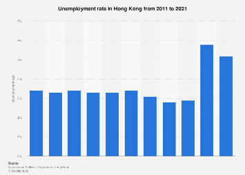Unemployment rate in Hong Kong 2008-2017