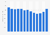 Gesamtvermögen des Pharmaunternehmens Merck und Co. bis 2018
