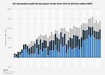 United Kingdom (UK): EU transactions 2017