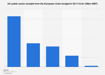 United Kingdom (UK): EU budget public sector receipts 2017/18
