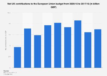 United Kingdom (UK): EU budget net contributions 2009-2016 (UK fiscal years)