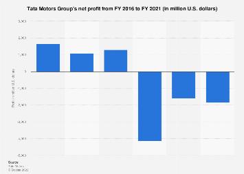 Tata Motors - net profit 2016-2019 | Statista