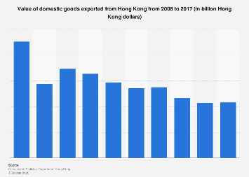 Value of domestic goods exported from Hong Kong 2008-2016
