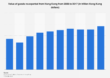 Value of goods re-exported from Hong Kong 2008-2016