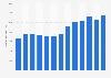 Reckitt Benckiser's net revenue worldwide 2009-2018
