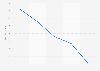 Sales of Staples 2009-2016
