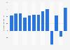 Reckitt Benckiser's operating profit worldwide 2009-2018