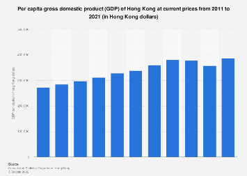 Per capita gross domestic product of Hong Kong 2003-2017