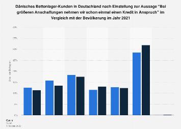 Dänisches Bettenlager-Kunden zu Kreditaufnahme bei größeren Anschaffungen 2016