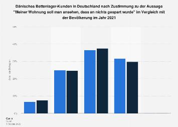 Dänisches Bettenlager-Kunden in Deutschland zur Wohnung als Prestigeobjekt 2016