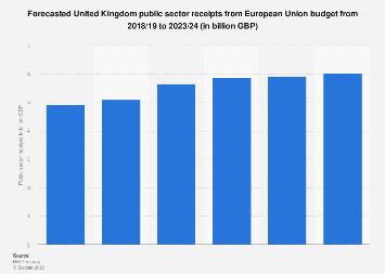 United Kingdom (UK): forecasted EU budget public sector receipts 2016/2017-2022/2023