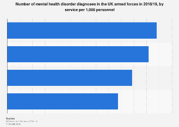 UK Armed forces: mental health problems 2018/19, by service