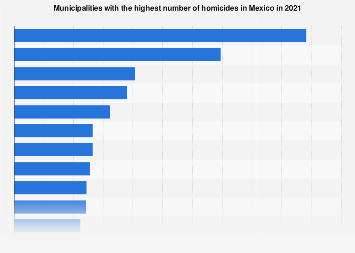 Mexico: number of homicides in 2017, by municipality